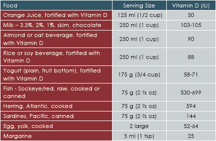photo-vitamin-d-sources1